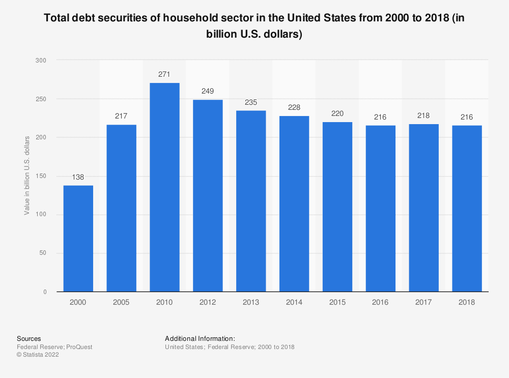 Statistic: Total debt securities of household sector in the United States from 2000 to 2018 (in billion U.S. dollars) | Statista