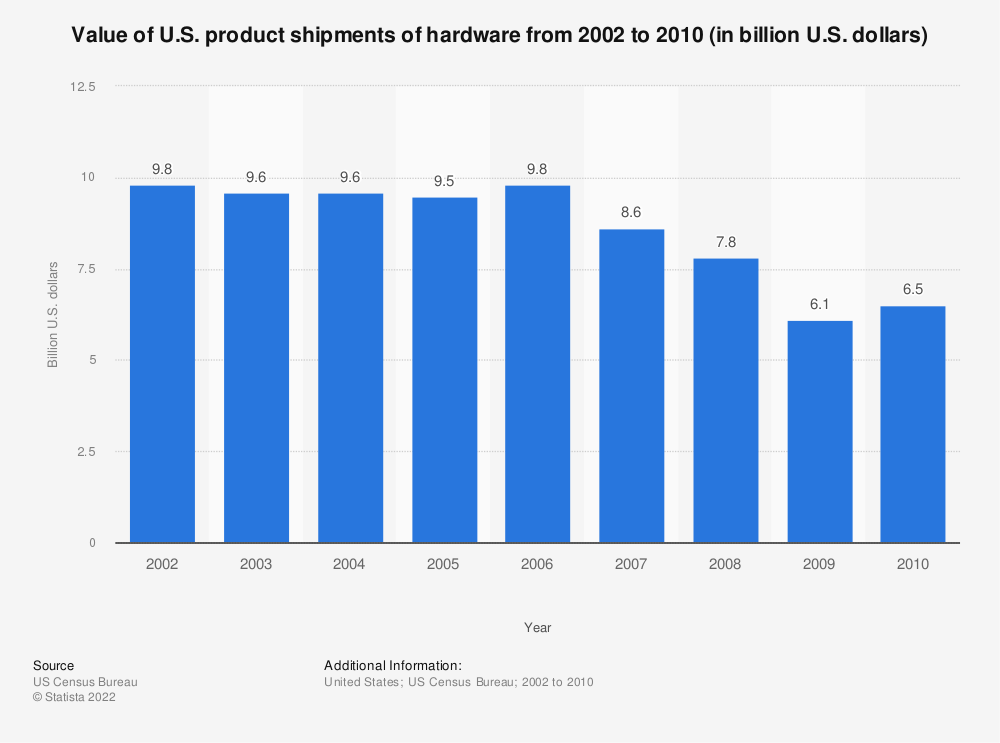 Statistic: Value of U.S. product shipments of hardware from 2002 to 2010 (in billion U.S. dollars) | Statista