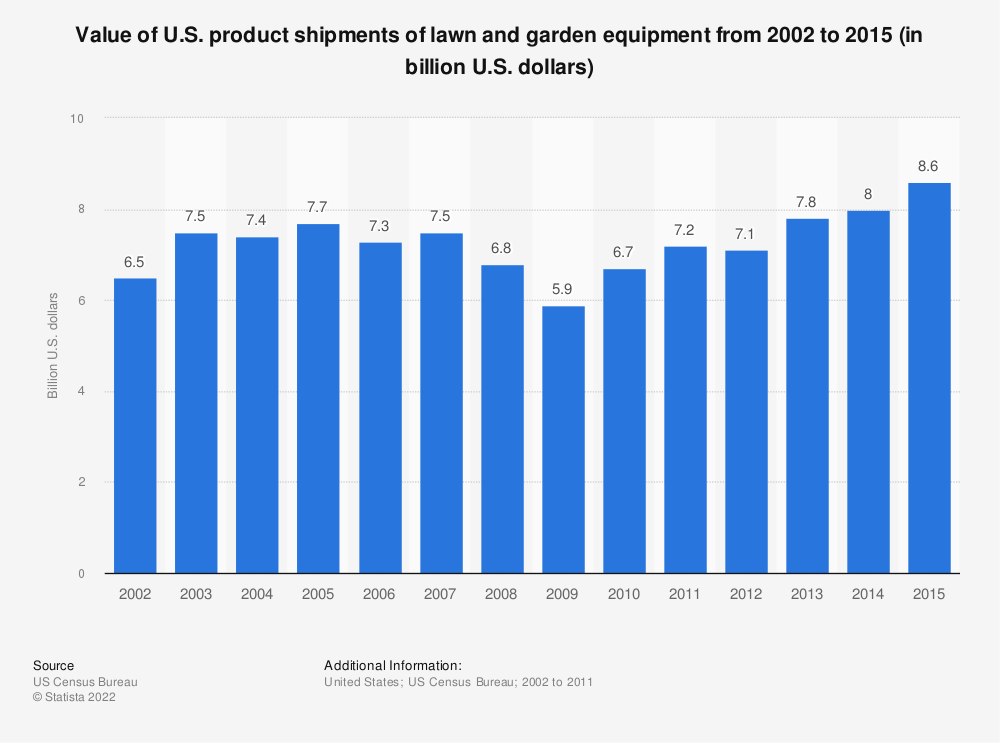 Statistic: Value of U.S. product shipments of lawn and garden equipment from 2002 to 2015 (in billion U.S. dollars) | Statista