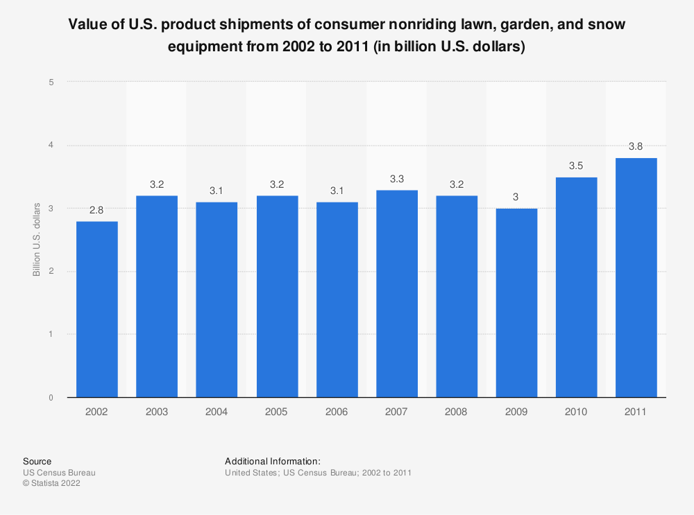 Statistic: Value of U.S. product shipments of consumer nonriding lawn, garden, and snow equipment from 2002 to 2011 (in billion U.S. dollars) | Statista