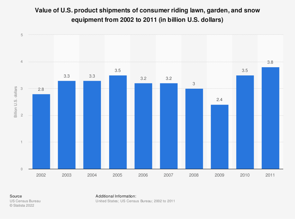 Statistic: Value of U.S. product shipments of consumer riding lawn, garden, and snow equipment from 2002 to 2011 (in billion U.S. dollars) | Statista