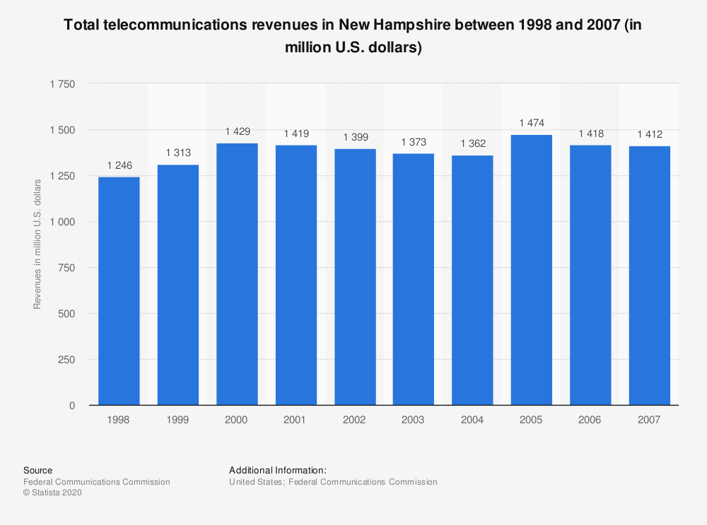 Statistic: Total telecommunications revenues in New Hampshire between 1998 and 2007 (in million U.S. dollars) | Statista