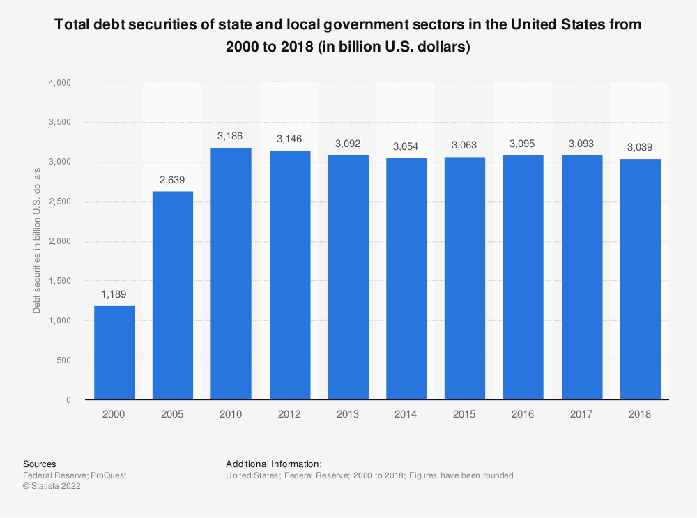Statistic: Total debt securities of state and local government sectors in the United States from 2000 to 2017 (in billion U.S. dollars) | Statista