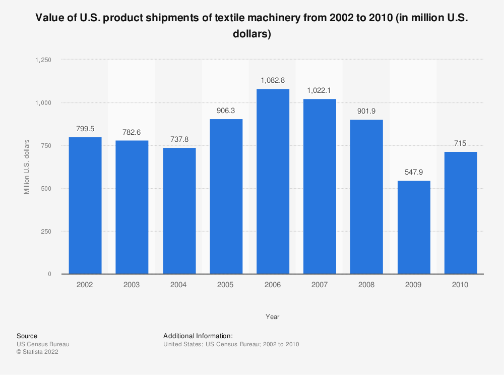 Statistic: Value of U.S. product shipments of textile machinery from 2002 to 2010 (in million U.S. dollars) | Statista