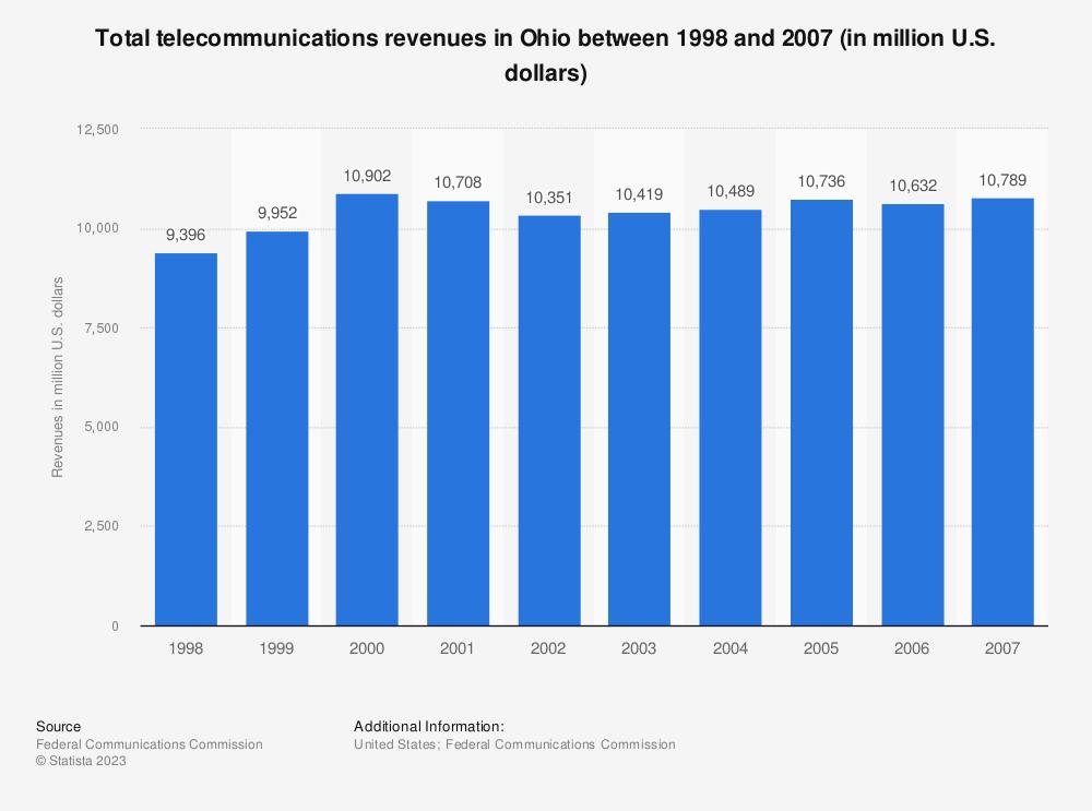 Statistic: Total telecommunications revenues in Ohio between 1998 and 2007 (in million U.S. dollars) | Statista