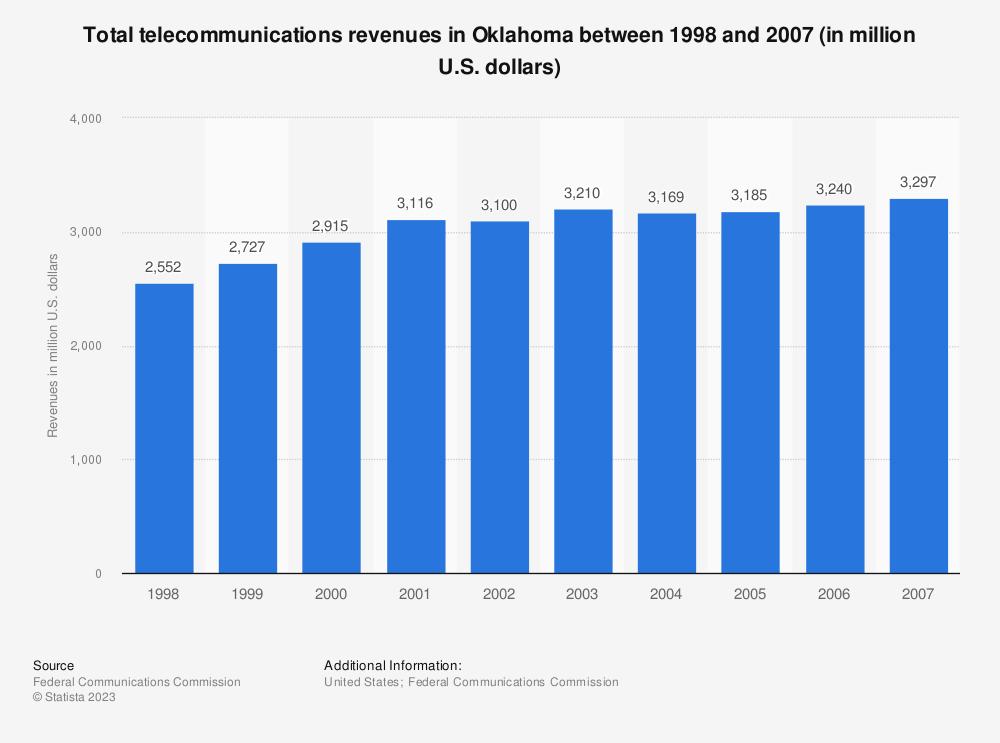 Statistic: Total telecommunications revenues in Oklahoma between 1998 and 2007 (in million U.S. dollars) | Statista