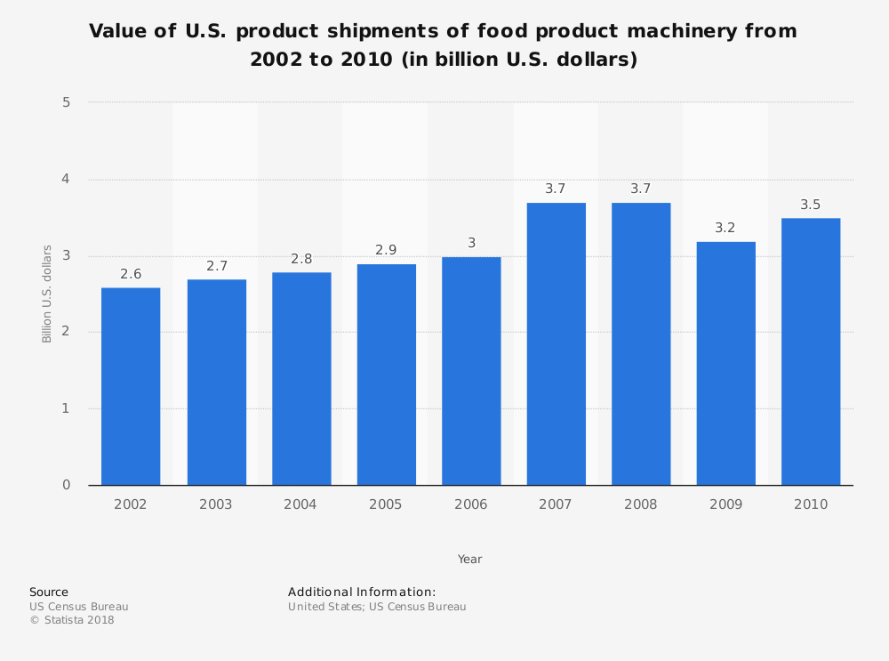 Statistic: Value of U.S. product shipments of food product machinery from 2002 to 2010 (in billion U.S. dollars) | Statista