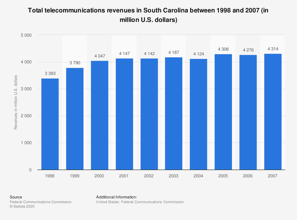 Statistic: Total telecommunications revenues in South Carolina between 1998 and 2007 (in million U.S. dollars) | Statista
