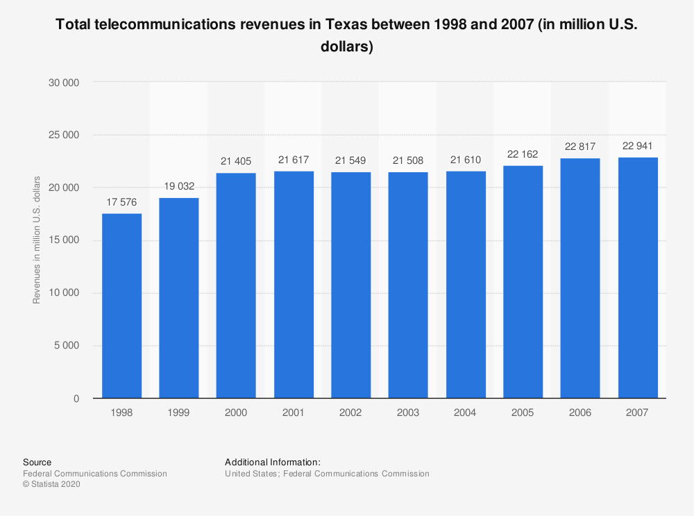 Statistic: Total telecommunications revenues in Texas between 1998 and 2007 (in million U.S. dollars) | Statista