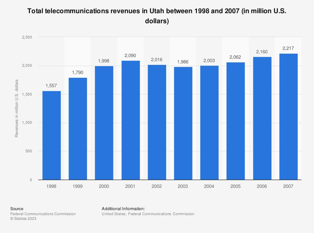 Statistic: Total telecommunications revenues in Utah between 1998 and 2007 (in million U.S. dollars) | Statista