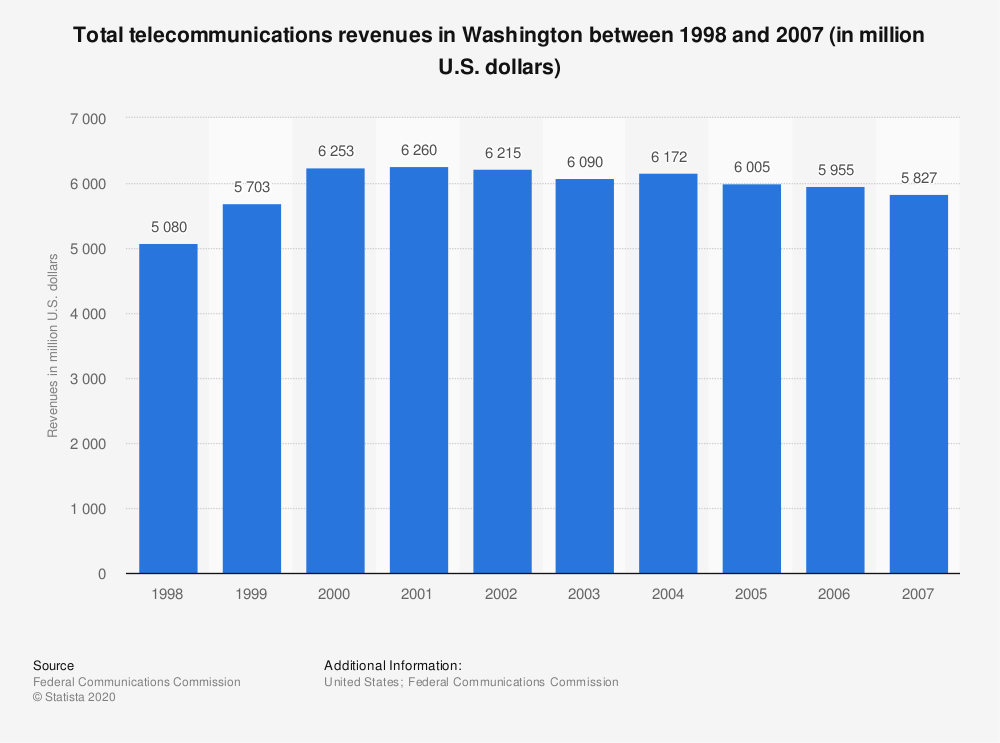 Statistic: Total telecommunications revenues in Washington between 1998 and 2007 (in million U.S. dollars) | Statista