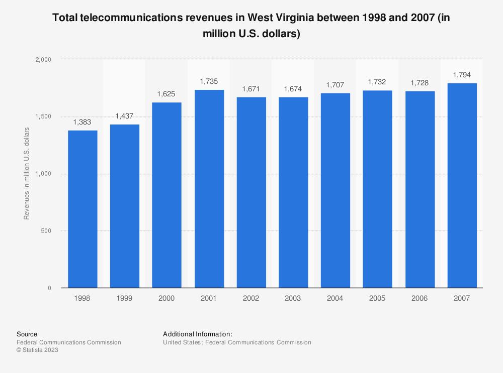 Statistic: Total telecommunications revenues in West Virginia between 1998 and 2007 (in million U.S. dollars)   Statista