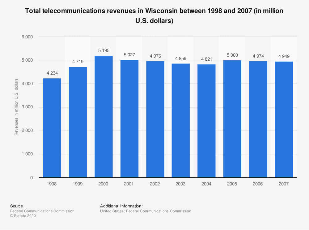 Statistic: Total telecommunications revenues in Wisconsin between 1998 and 2007 (in million U.S. dollars) | Statista