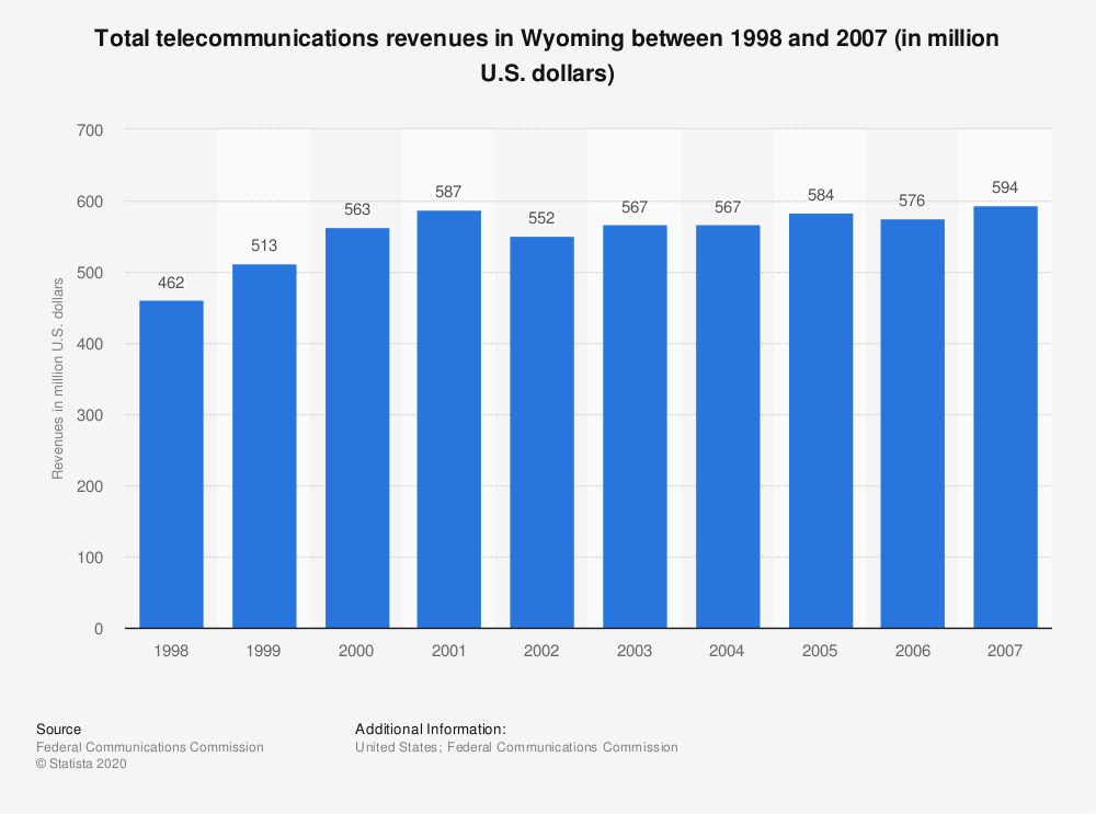 Statistic: Total telecommunications revenues in Wyoming between 1998 and 2007 (in million U.S. dollars) | Statista