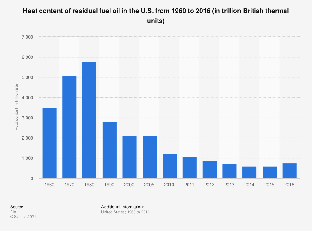 Statistic: Heat content of residual fuel oil in the U.S. from 1960 to 2016 (in trillion British thermal units)   Statista