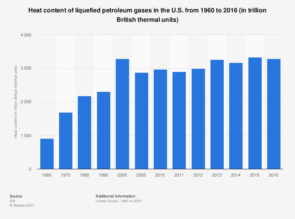 Statistic: Heat content of liquefied petroleum gases in the U.S. from 1960 to 2016 (in trillion British thermal units) | Statista