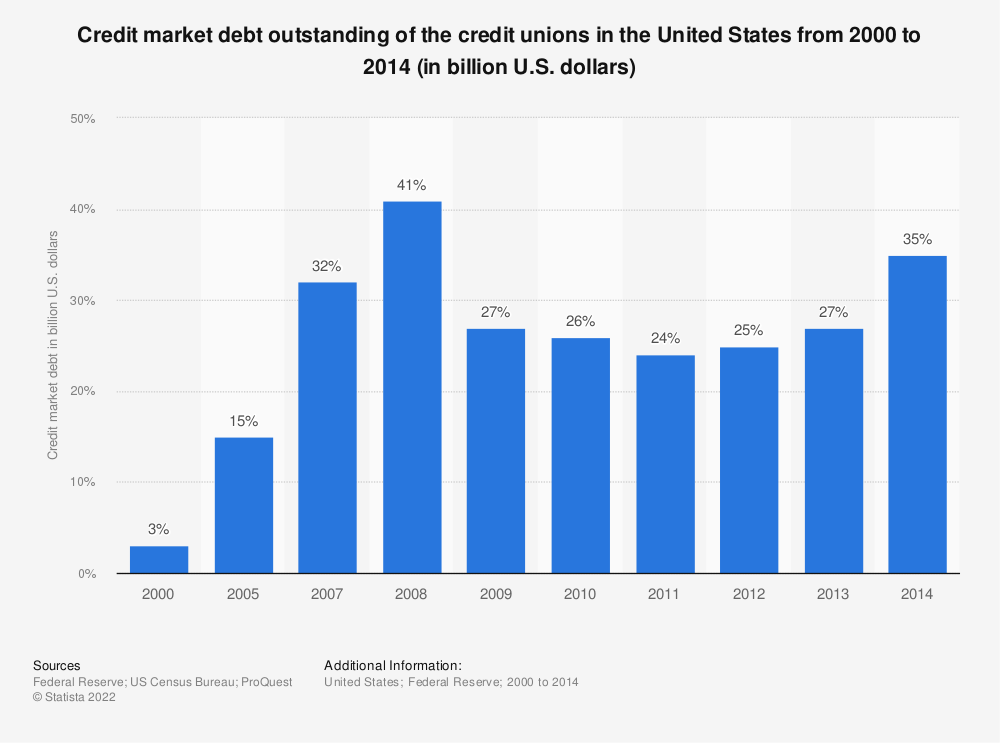 Statistic: Credit market debt outstanding of the credit unions in the United States from 2000 to 2014 (in billion U.S. dollars) | Statista