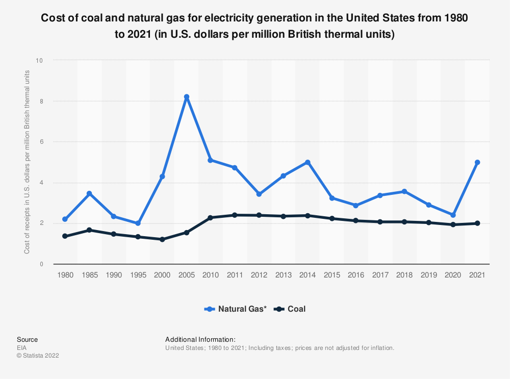 Statistic: Cost of coal and natural gas for electric generation in the U.S. from 1980 to 2018 (in U.S. dollars per million British thermal units)* | Statista