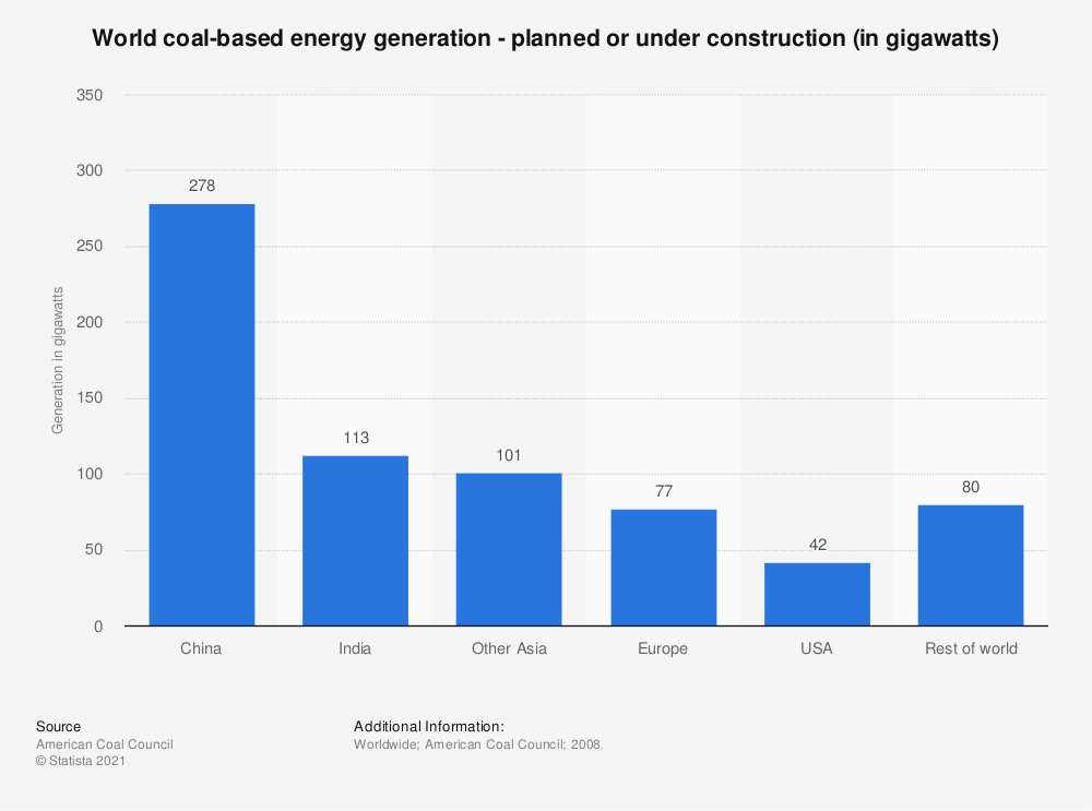 Statistic: World coal-based energy generation - planned or under construction (in gigawatts) | Statista