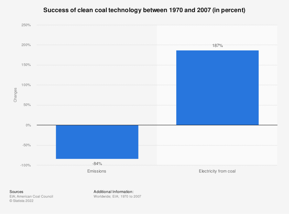 Statistic: Success of clean coal technology between 1970 and 2007 (in percent) | Statista