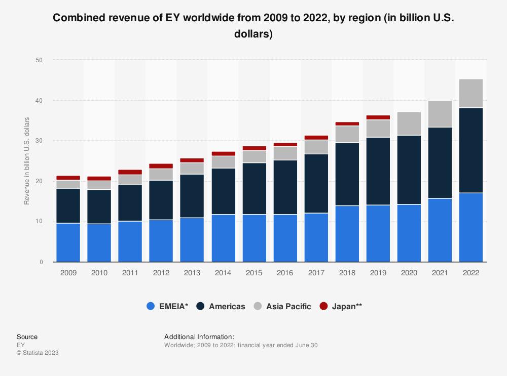 Statistic: Combined revenue of EY worldwide from 2009 to 2019, by region (in billion U.S. dollars) | Statista