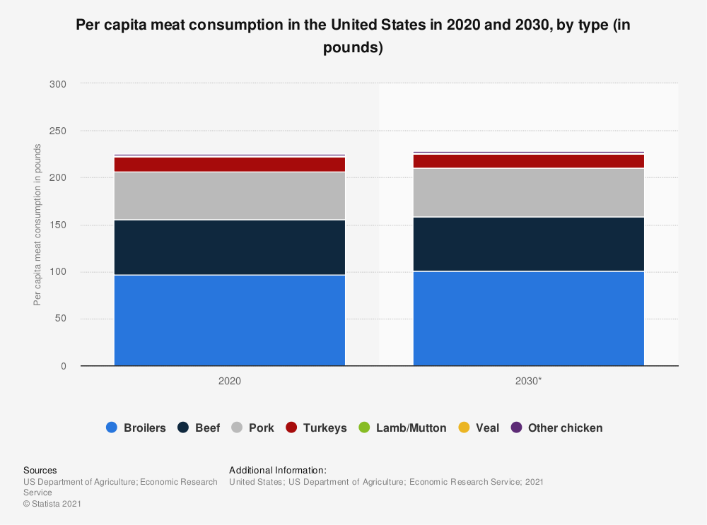 Statistic: Per capita meat consumption in the United States in 2017 and 2028, by type (in pounds) | Statista