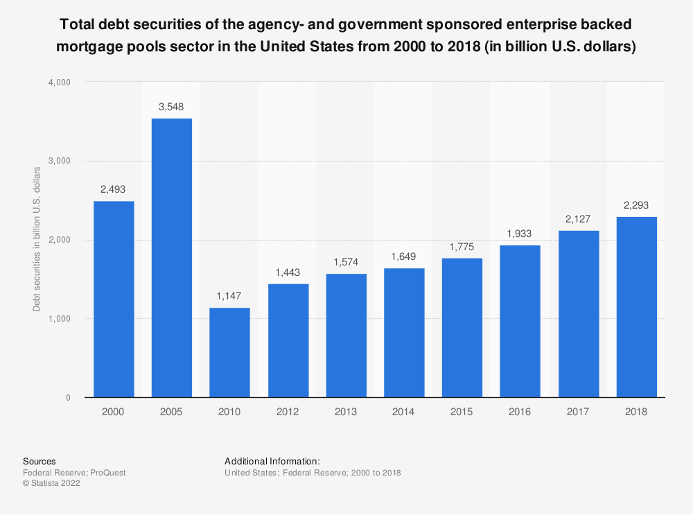 Statistic: Total debt securities of the agency- and government sponsored enterprise backed mortgage pools sector in the United States from 2000 to 2018 (in billion U.S. dollars) | Statista