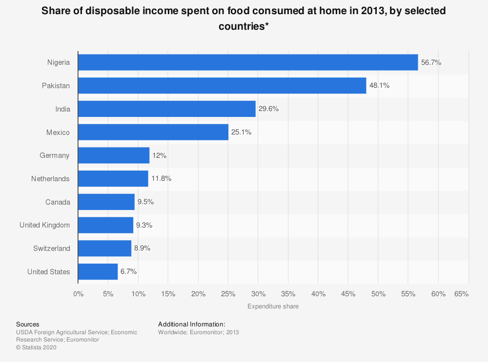 Statistic: Share of disposable income spent on food consumed at home in 2013, by selected countries* | Statista