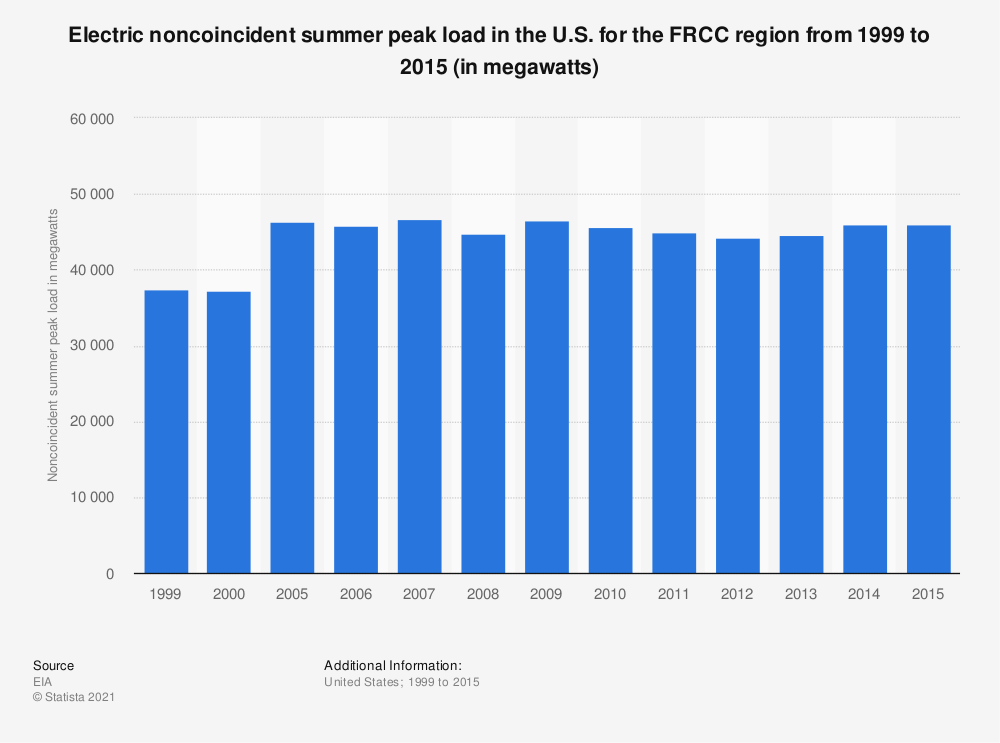 Statistic: Electric noncoincident summer peak load in the U.S. for the FRCC region from 1999 to 2015 (in megawatts) | Statista