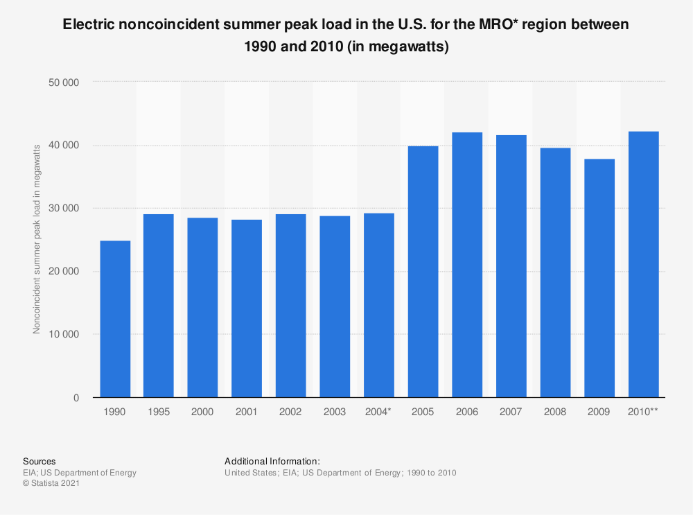 Statistic: Electric noncoincident summer peak load in the U.S. for the MRO* region between 1990 and 2010 (in megawatts)   Statista