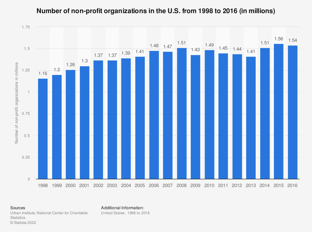 Statistic: Number of non-profit organizations in the U.S. from 1998 to 2016 (in millions) | Statista
