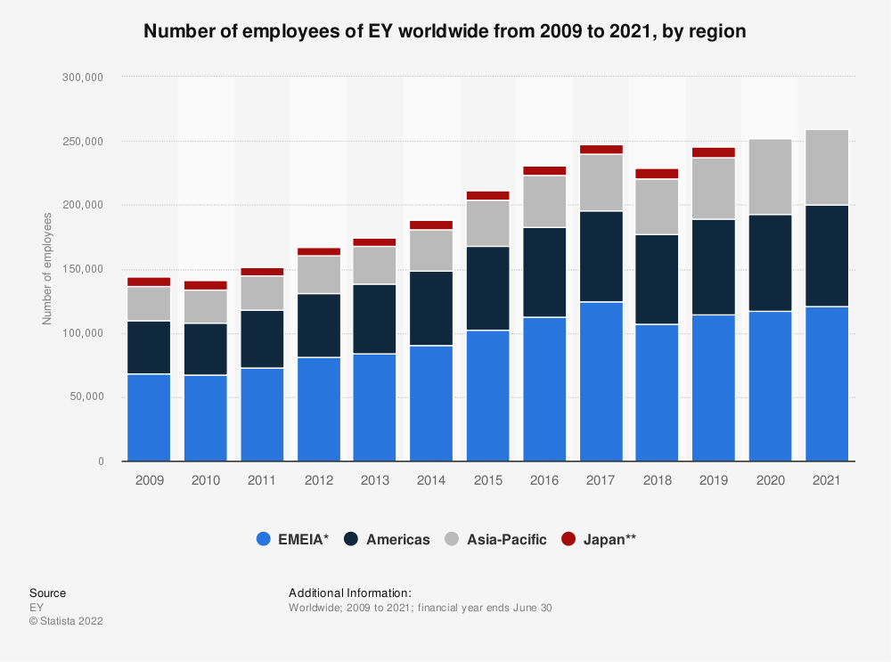Statistic: Number of employees of EY worldwide from 2009 to 2018, by region | Statista