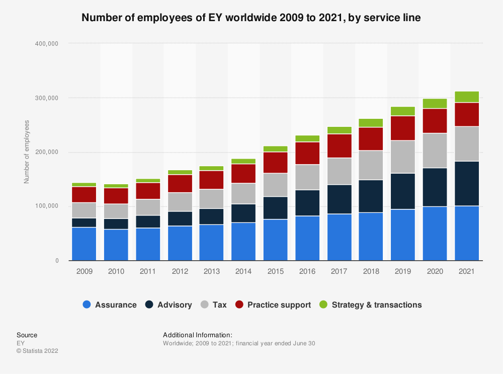 Statistic: Number of employees of EY worldwide 2009 to 2018, by service line  | Statista