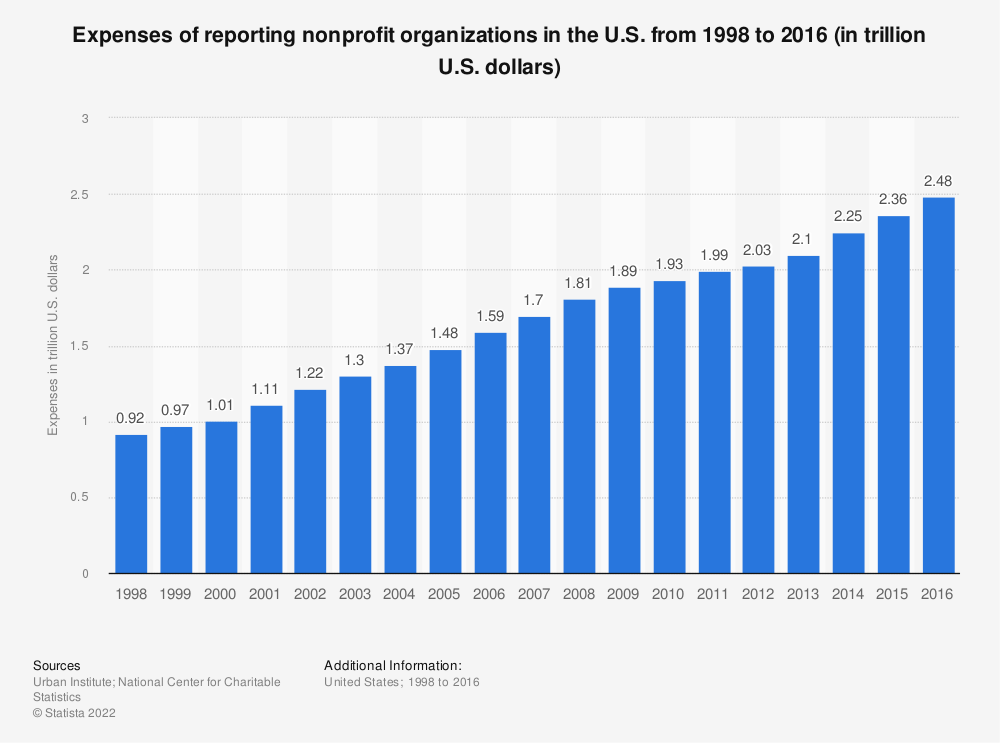 Statistic: Expenses of reporting nonprofit organizations in the U.S. from 1998 to 2016 (in trillion U.S. dollars) | Statista
