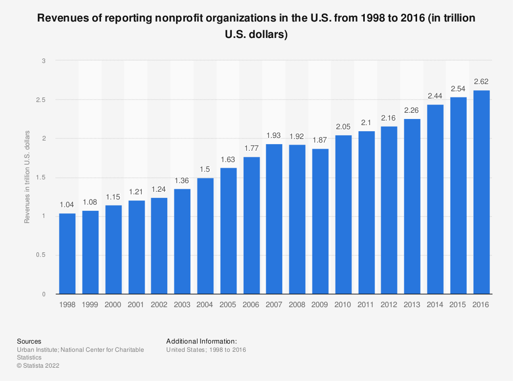 Statistic: Revenues of reporting nonprofit organizations in the U.S. from 1998 to 2015 (in trillion U.S. dollars) | Statista