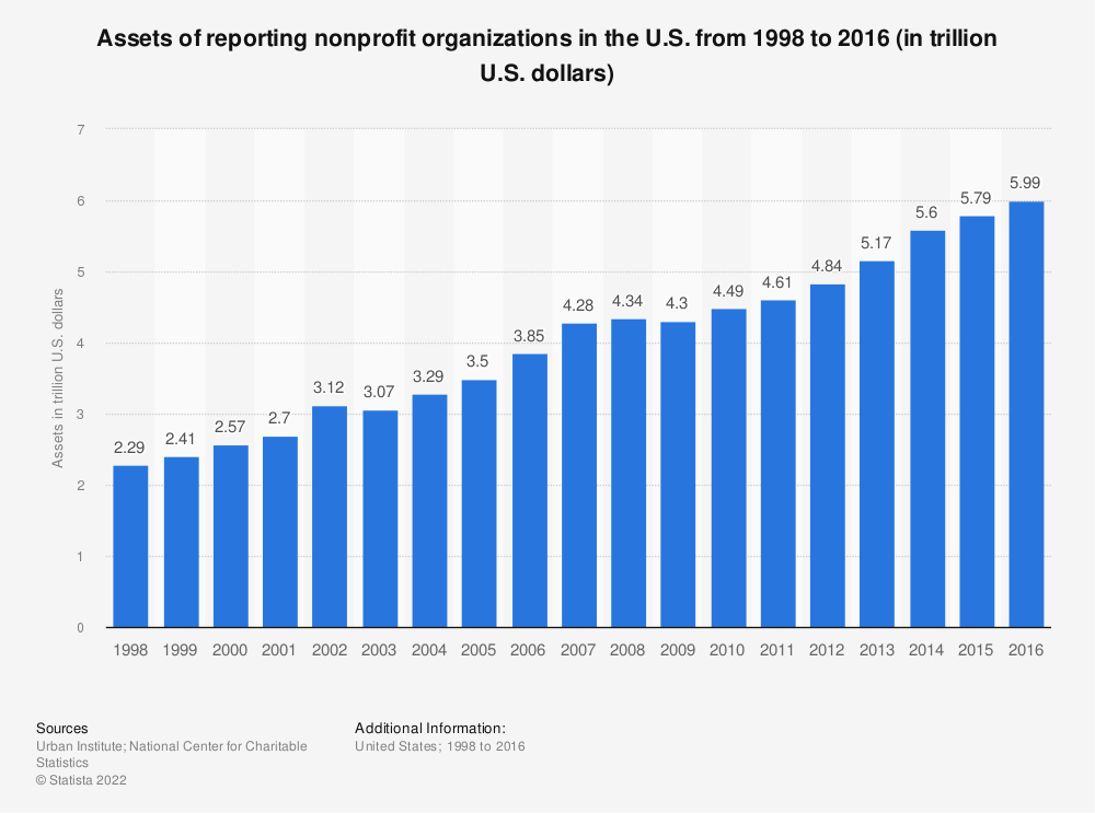 Statistic: Assets of reporting nonprofit organizations in the U.S. from 1998 to 2015 (in trillion U.S. dollars) | Statista