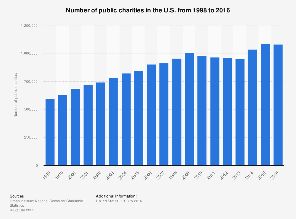Statistic: Number of public charities in the U.S. from 1998 to 2016 | Statista