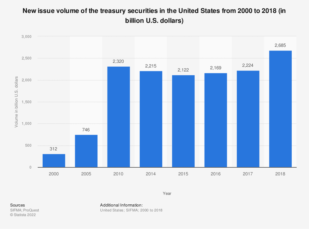 Statistic: New issue volume of the treasury securities* in the United States from 2000 to 2017 (in billion U.S. dollars) | Statista