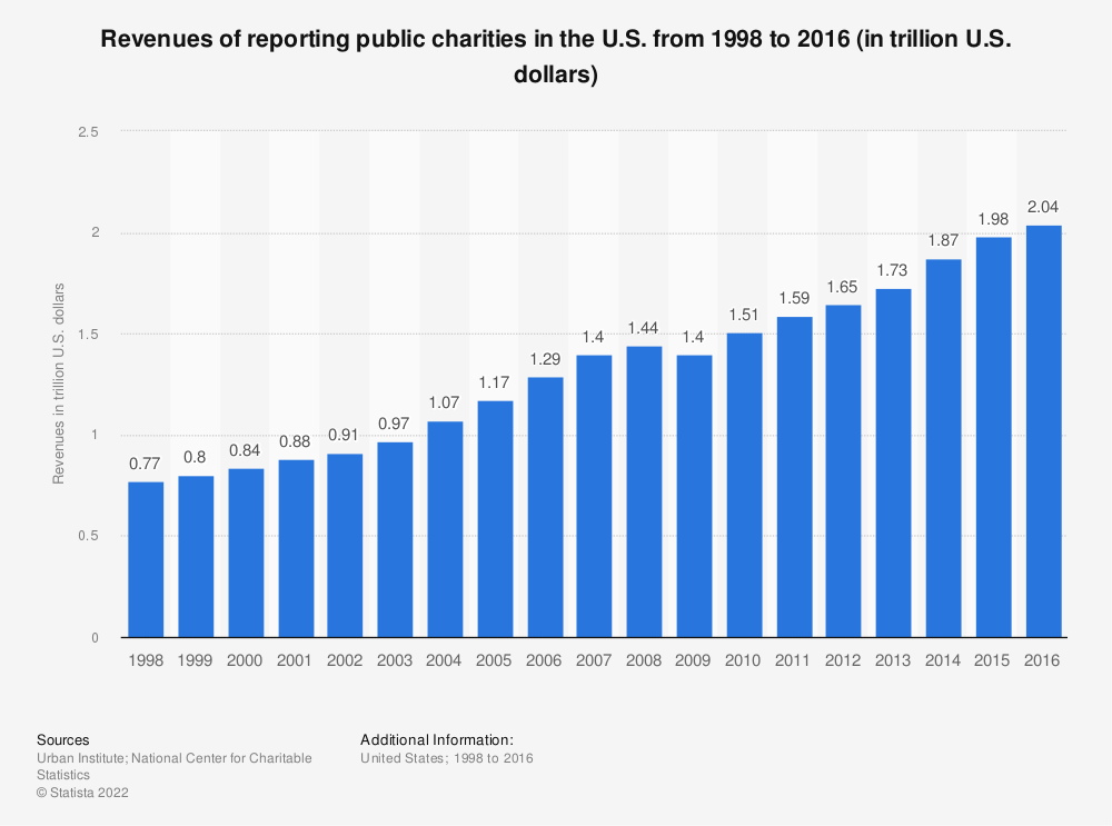 Statistic: Revenues of reporting public charities in the U.S. from 1998 to 2016 (in trillion U.S. dollars) | Statista