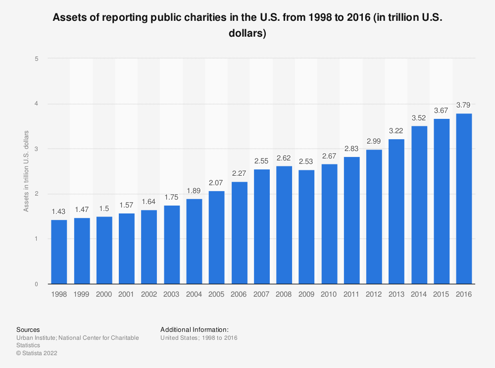 Statistic: Assets of reporting public charities in the U.S. from 1998 to 2015 (in trillion U.S. dollars) | Statista