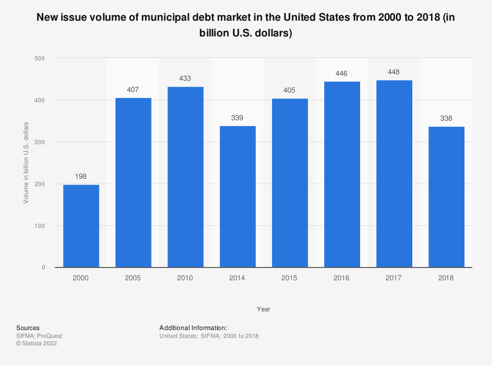 Statistic: New issue volume of municipal debt market in the United States from 2000 to 2017 (in billion U.S. dollars) | Statista