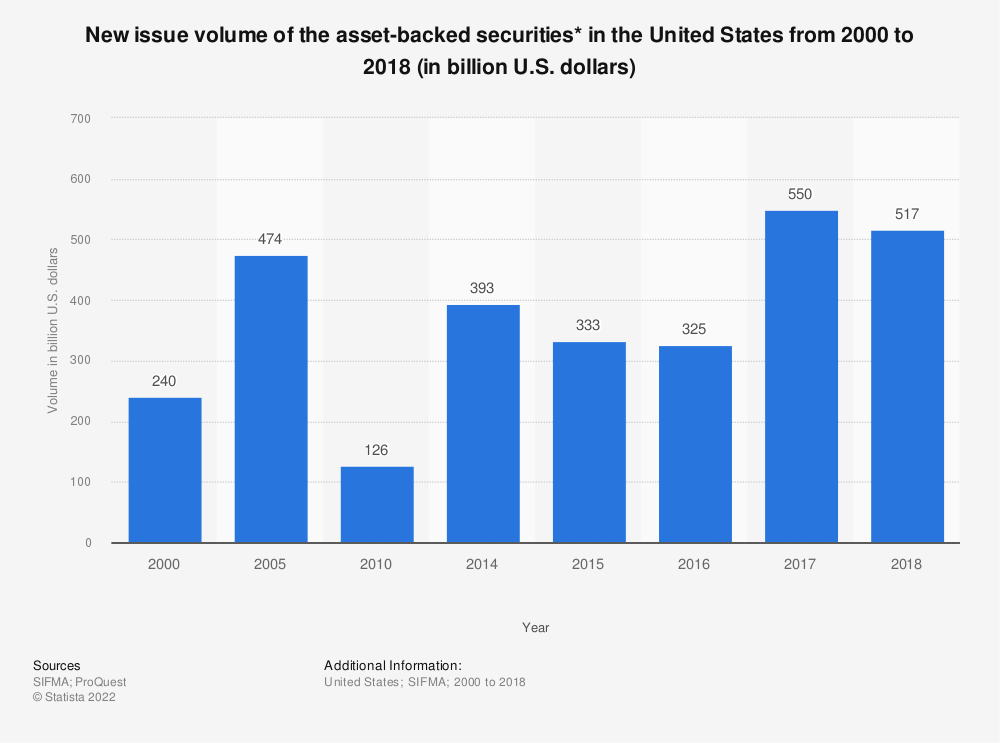 Statistic: New issue volume of the asset-backed securities* in the United States from 2000 to 2017 (in billion U.S. dollars) | Statista