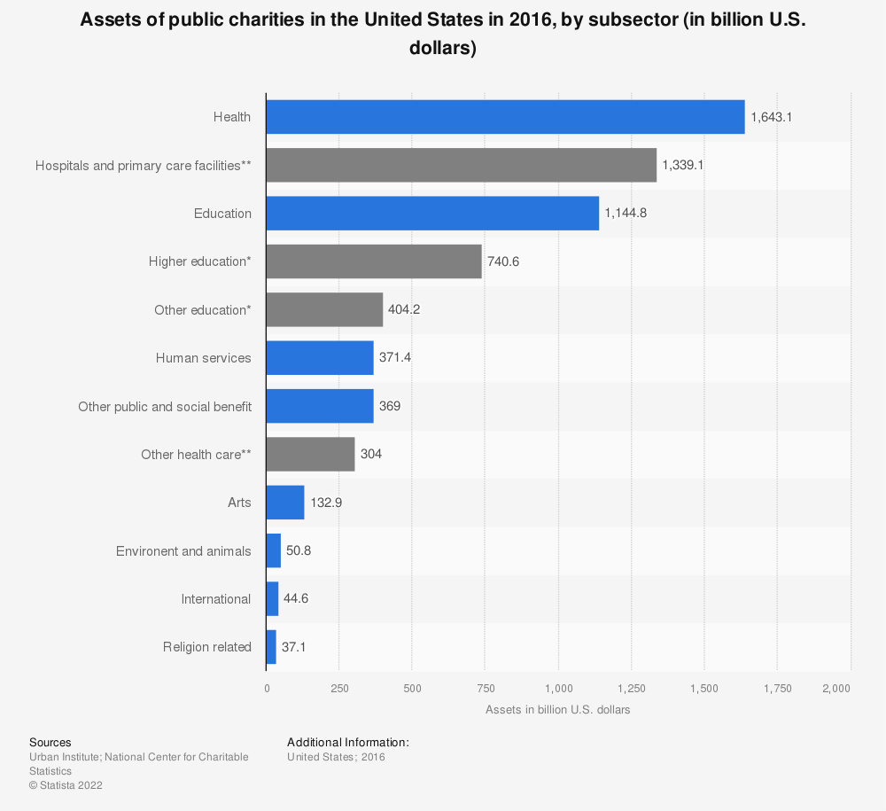 Statistic: Assets of public charities in the United States in 2015, by subsector (in billion U.S. dollars) | Statista