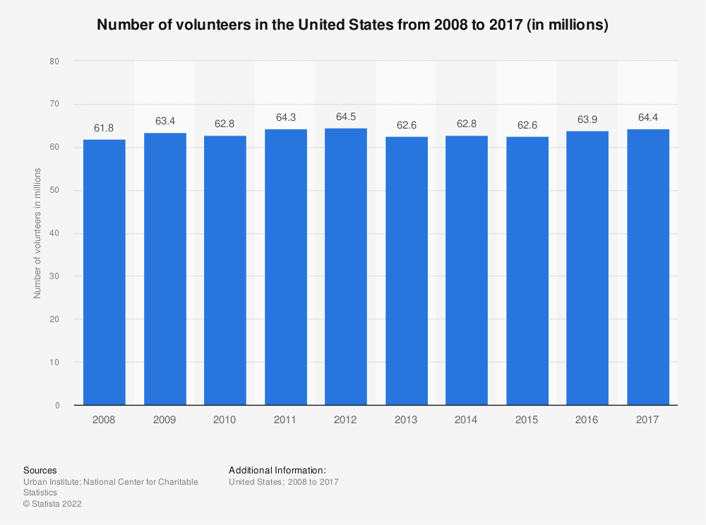 Statistic: Number of volunteers in the United States from 2008 to 2017 (in millions) | Statista