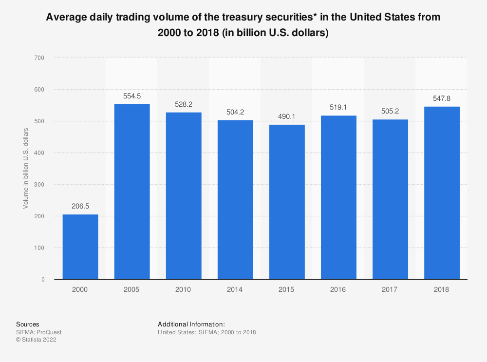 Statistic: Average daily trading volume of the treasury securities* in the United States from 2000 to 2017 (in billion U.S. dollars) | Statista
