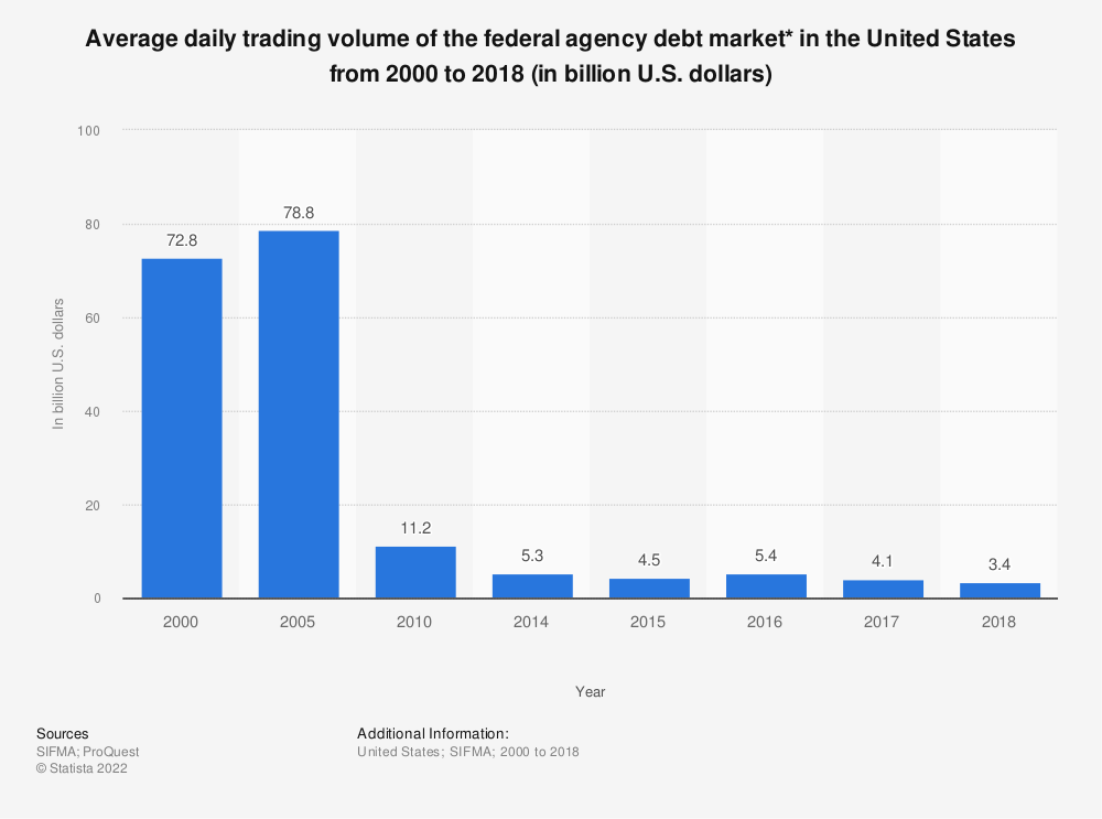 Statistic: Average daily trading volume of the federal agency debt market* in the United States from 2000 to 2017 (in billion U.S. dollars) | Statista