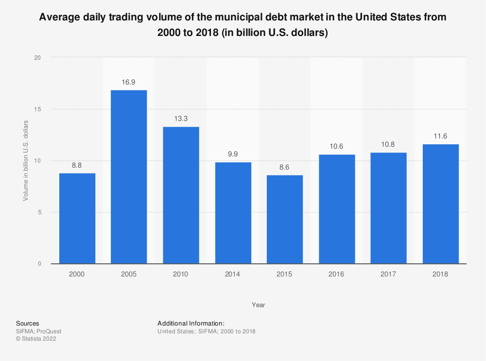 Statistic: Average daily trading volume of the municipal debt market in the United States from 2000 to 20176 (in billion U.S. dollars) | Statista