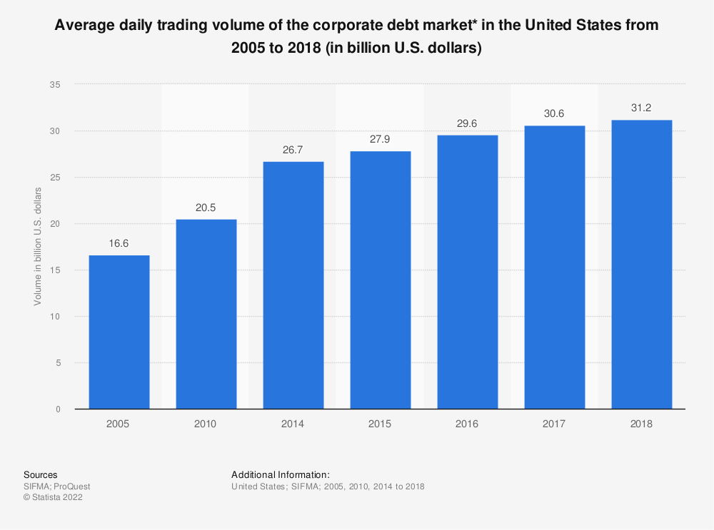 Statistic: Average daily trading volume of the corporate debt market* in the United States from 2005 to 2017 (in billion U.S. dollars) | Statista