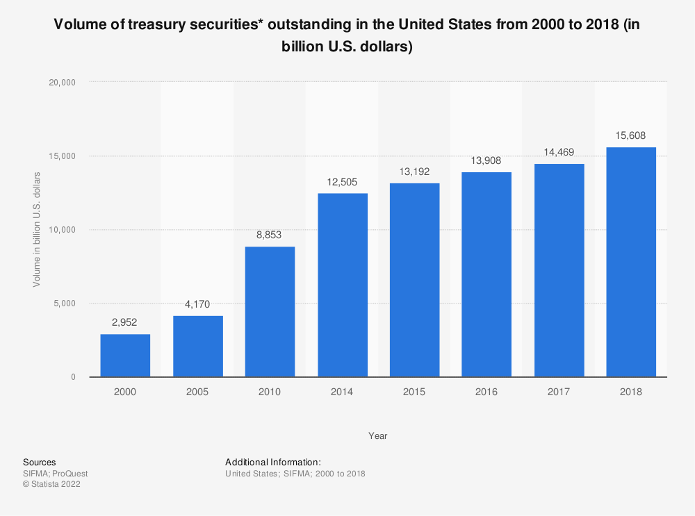 Statistic: Volume of  treasury securities* outstanding in the United States from 2000 to 2017 (in billion U.S. dollars) | Statista