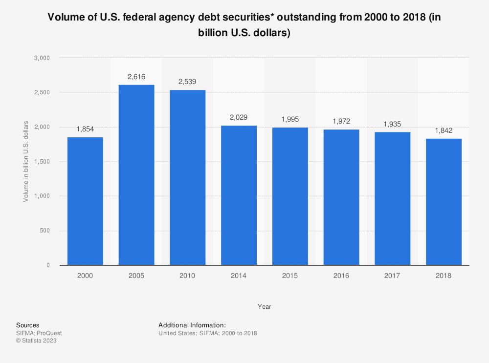 Statistic: Volume of U.S. federal agency debt securities* outstanding from 2000 to 2017 (in billion U.S. dollars) | Statista